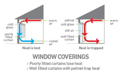 how do curtains reduce heat loss reduce heat loss through windows