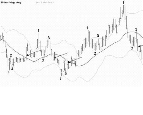 chart pattern trading system trading seminars sydney 123 chart pattern trading system