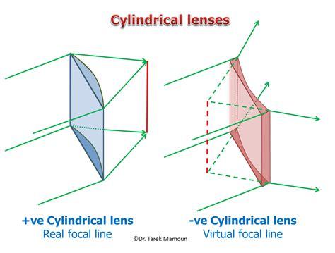 Tiny Häuser Galileo by Fisicaa 2biti Lentes E Instrumentos Opticos