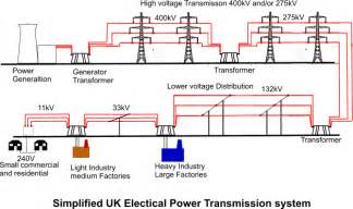 electrical power transmission and distribution system anjung sains makmal 3