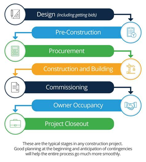 beginners guide  construction project management
