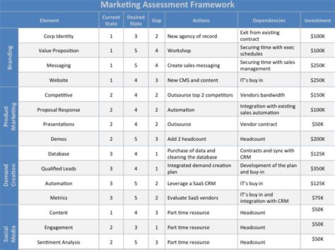 business value assessment template marketing assessment template at four quadrant