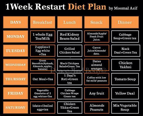 food diet plan 1 week restart diet plan diet plans and weekly challenges weight loss