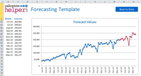 Monthly Forecasting Excel Spreadsheet Template Call Volume Forecasting Excel Template