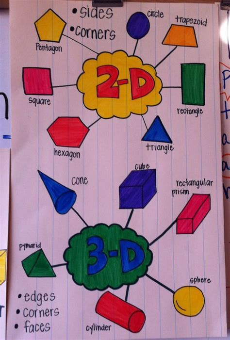 25 best ideas about 2d shapes kindergarten on kindergarten shapes 3d shapes 25 best ideas about shape anchor chart on geometric solids 3d geometric shapes and
