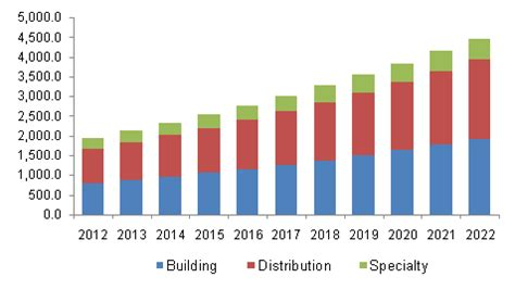 latin america low voltage cables market size analysis, 2022