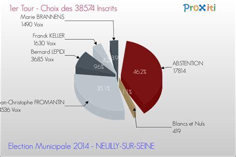 bureau de vote neuilly sur seine bureau de vote neuilly sur seine 28 images la droite