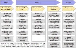 organizational change management services ocm