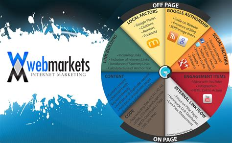 Seo Explanation 5 by Seo Equity Links Explained Webmarkets Link Building