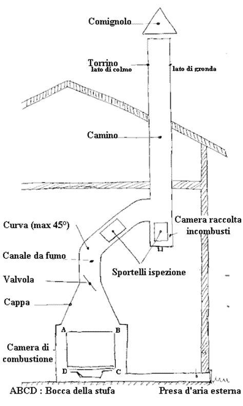 Inclinazione Canna Fumaria Camino by Terminologia E Nomenclatura Canne Fumarie