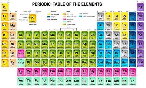 periodic table science book periodic table from science book