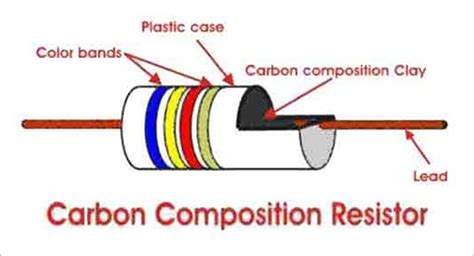 specifications of carbon composition resistor constructional features of wire wound resistor 28 images quality high powered wire wound