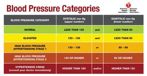 reading   blood pressure guidelines harvard health