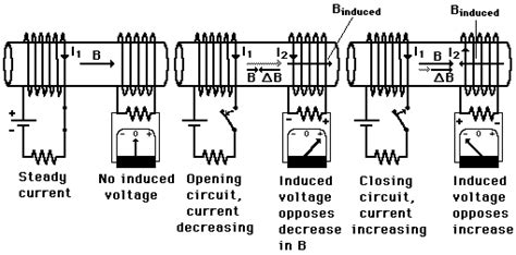 inductor circuit hyperphysics hyperphysics inductor 28 images electromagnetism what is an inductor and what do they look