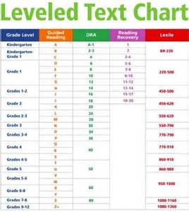 Fountas pinnell lexile chart guided reading is based on standards