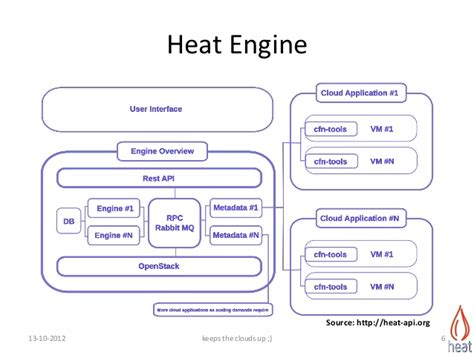 openstack heat template introduction to openstack heat