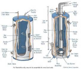 dintxydn water heater wiring diagram