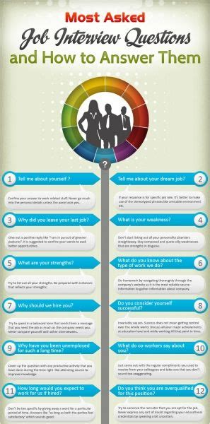 the most asked job interview questions how to nail them wisestep