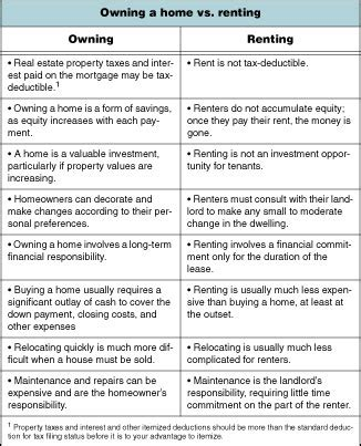 buying vs renting a house buying a house vs renting home round