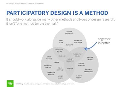 design method is defining participatory design research participatory