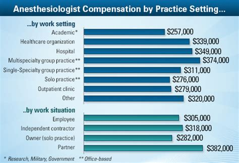 anesthesiologist average salary medscape compensation
