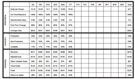 box score template lean accounting simplified accounting education