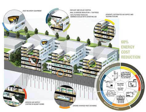 infographic outlines why green building is smart building c 243 mo ahorrar energ 237 a en un hospital infografia