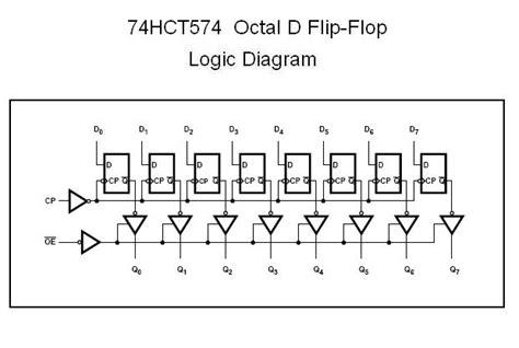 hct octal  flip flop nightfire electronics llc
