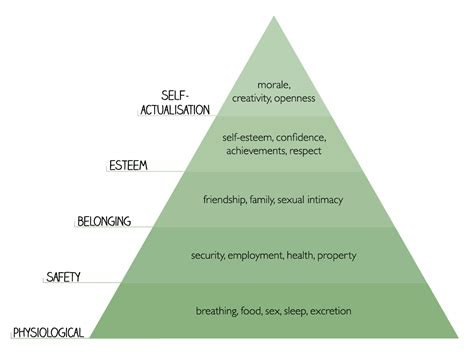 maslows hierarchy of needs fiction writers mentor