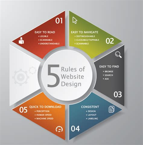 Web Page Layout Design Rules | 5 universal rules of web design and layout omni marketing