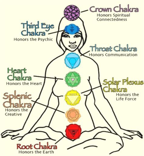 Calming Colours Mental Health Balancing The Chakras A Healing Of Your Energy Centers