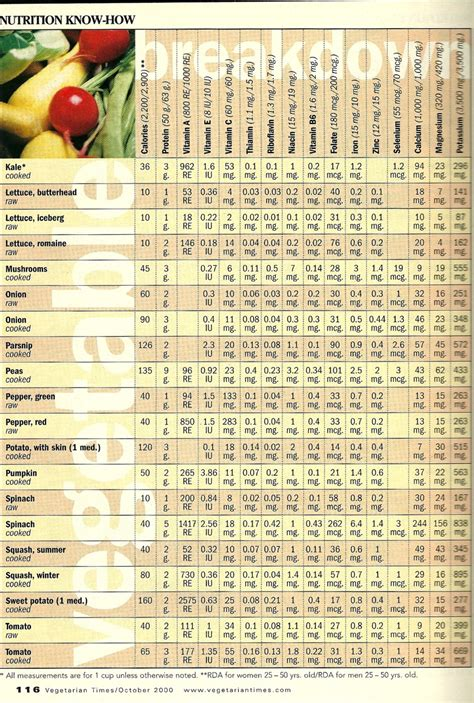 vegetables nutrients brehm s vegetable nutrition chart foods