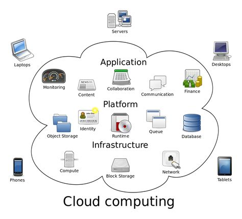 amazon web services wiki file cloud computing svg wikipedia