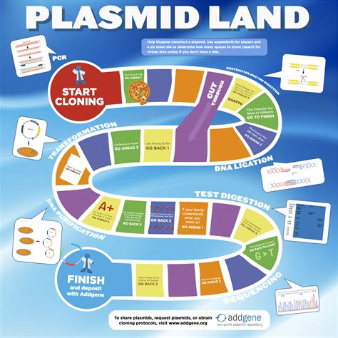 printable board games with instructions addgene plasmid land the plasmid cloning game
