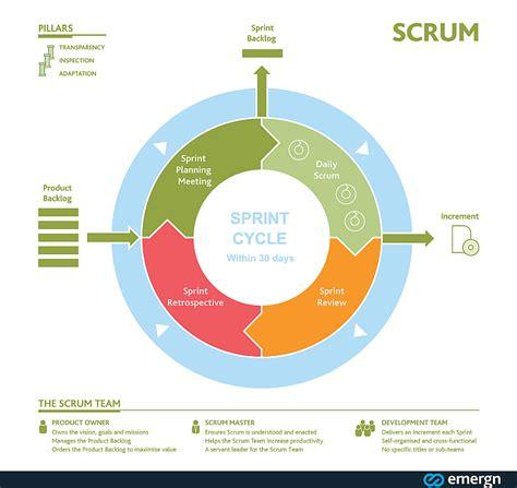diagram poster scrum the diagram value flow quality