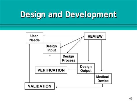 design validation definition fda design input requirements medical device home design ideas