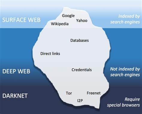 imagenes de la web profunda deep web dark web y darknet 233 stas son las diferencias