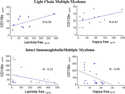 kappa free light chain elevation scatter graph and correlations r of serum cd138