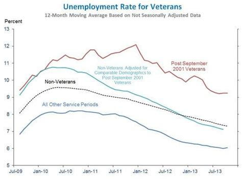 Unemployment Office Va by The Unemployment Rate For Recent Veterans Is Incredibly