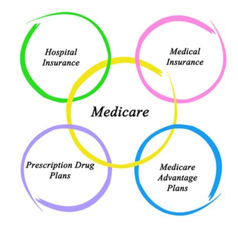 part f supplemental insurance medicare supplement insurance medicare plans of america