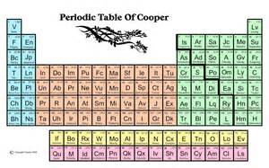 Periodic Table Family Names Periodic Tablewith Names New Calendar Template Site