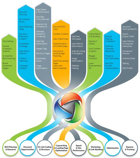 Seo Technology - seo sem web design services for agencies and businesses