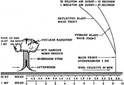 Calculators Yec credible nuclear weapons capabilities and effects for real