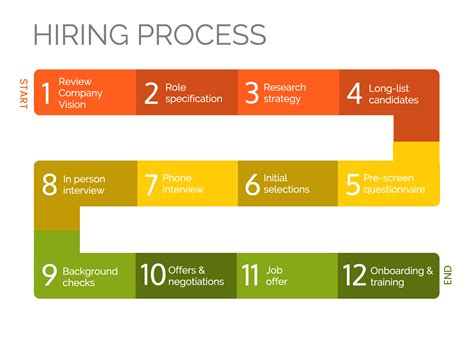hiring process business process mapping crude oil