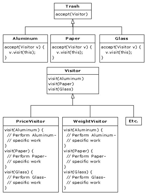hierarchical visitor pattern java exle thinking in patterns with java