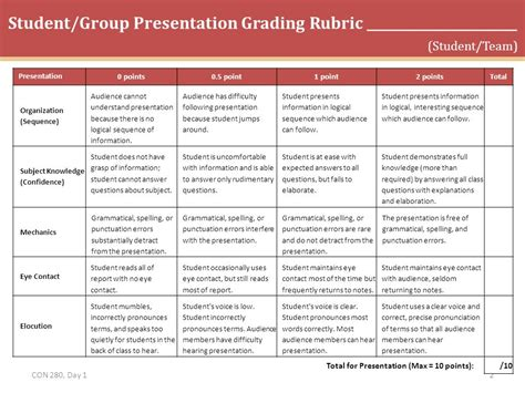 presentation grading rubric template images templates