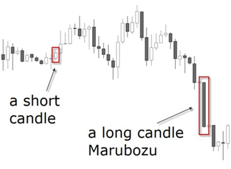candlestick pattern marubozu a way to look at prices learning center