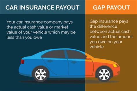 gap insurance    buy