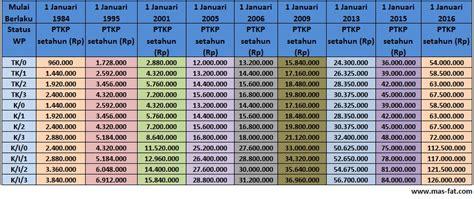 peraturan dirjen pajak tntang ptkp tahun 2016 ptkp pajak tahun 2016 ptkp 2016 terbaru berdasarkan pmk