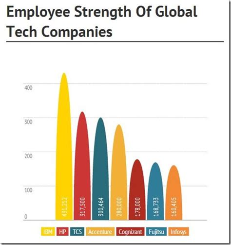 tcs to soon becomes world s 2nd largest tech employer infographic